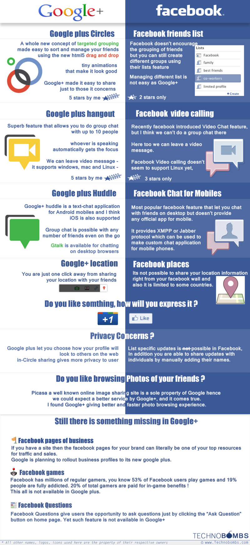 Facebook-vs-google-pl